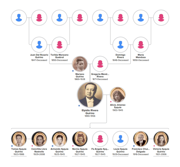 Elpidio Quirino Family Tree